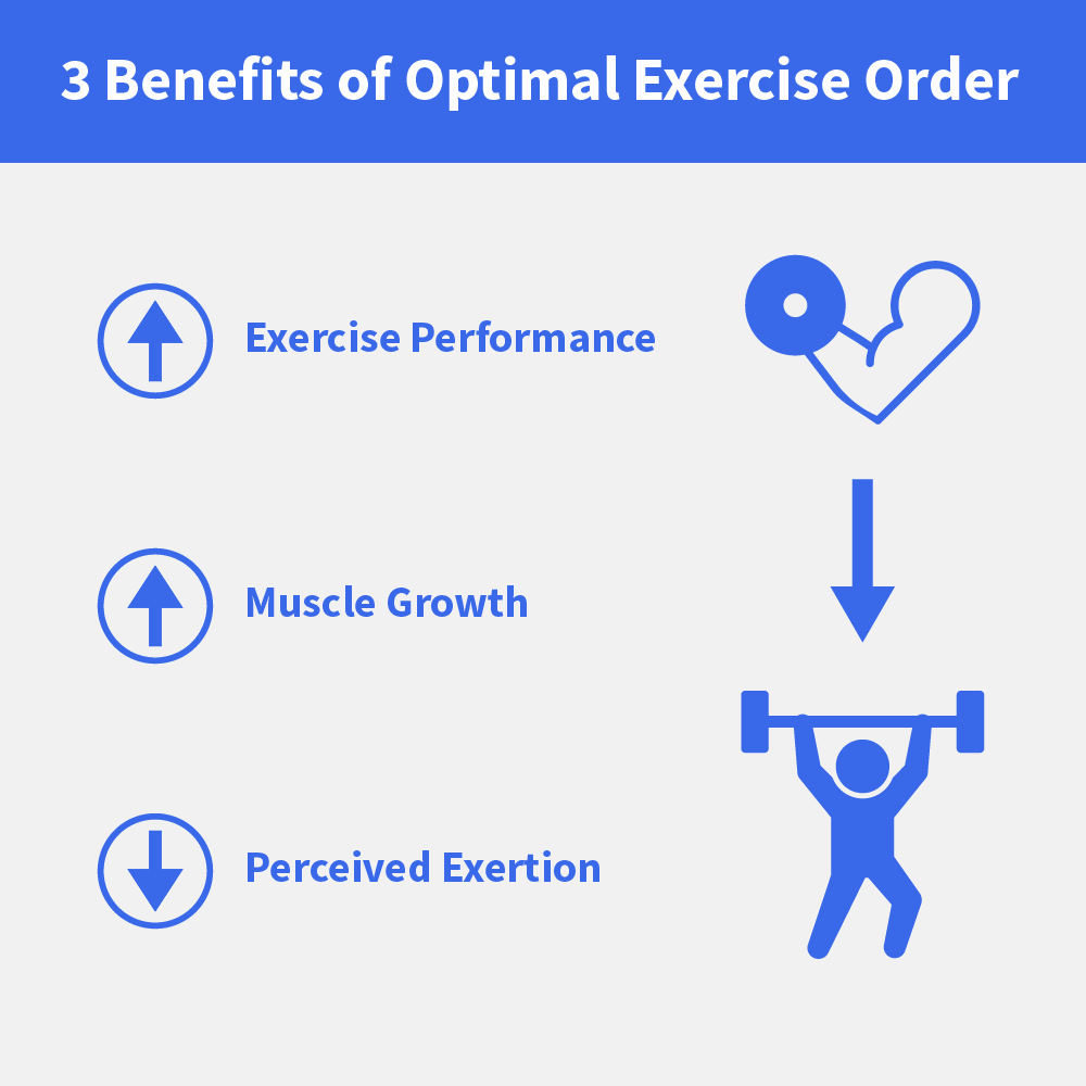 Exercise Order: 3 Ways the Order of Exercises Effects Musc...