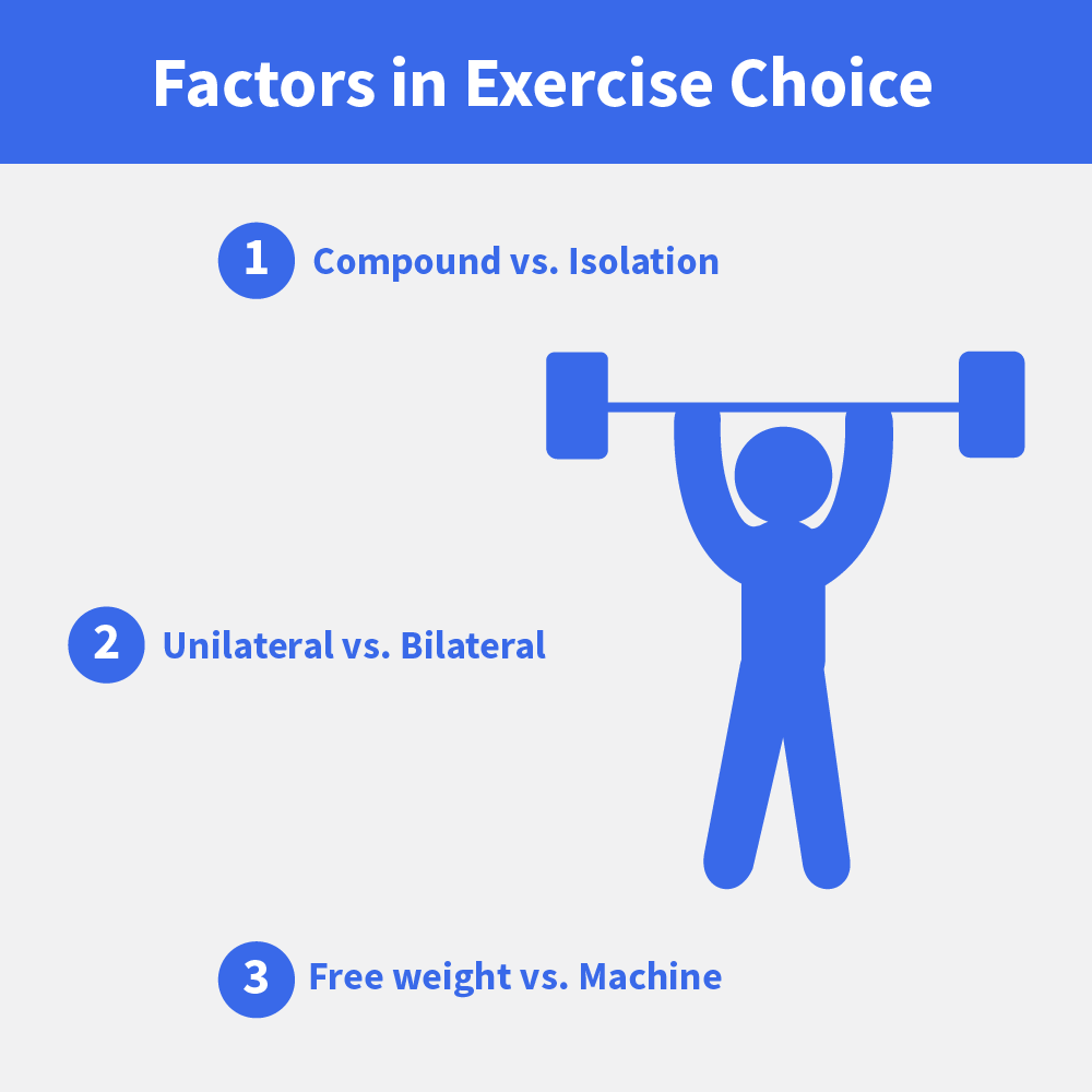 Exercise Choice: The 3 Factors in Choosing the Right Exercise