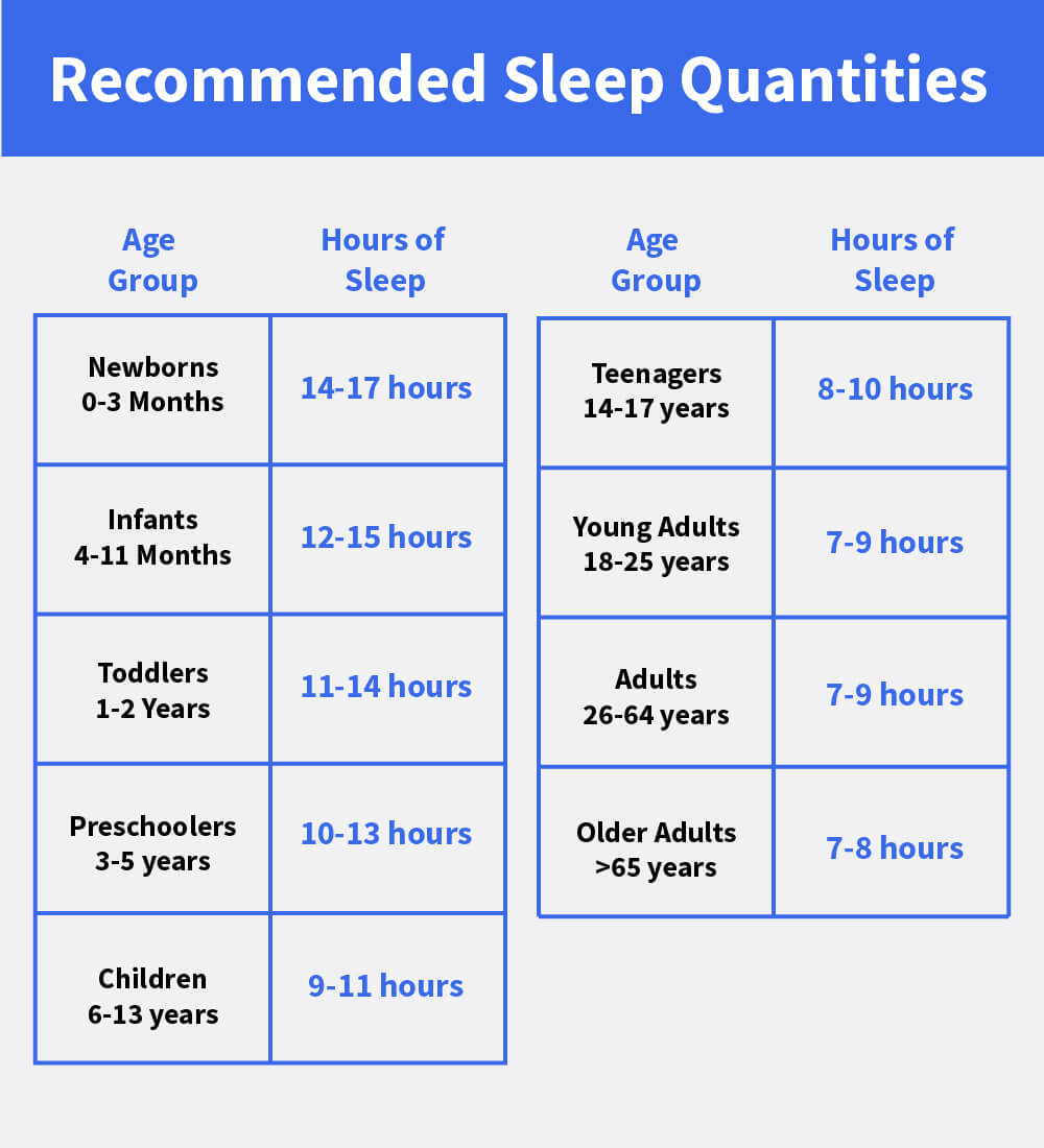 The 3 Components of Optimal Sleep