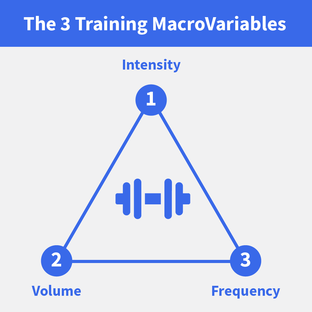 Training Macro Variables: The 3 Most Important Factors in Any Workout Plan